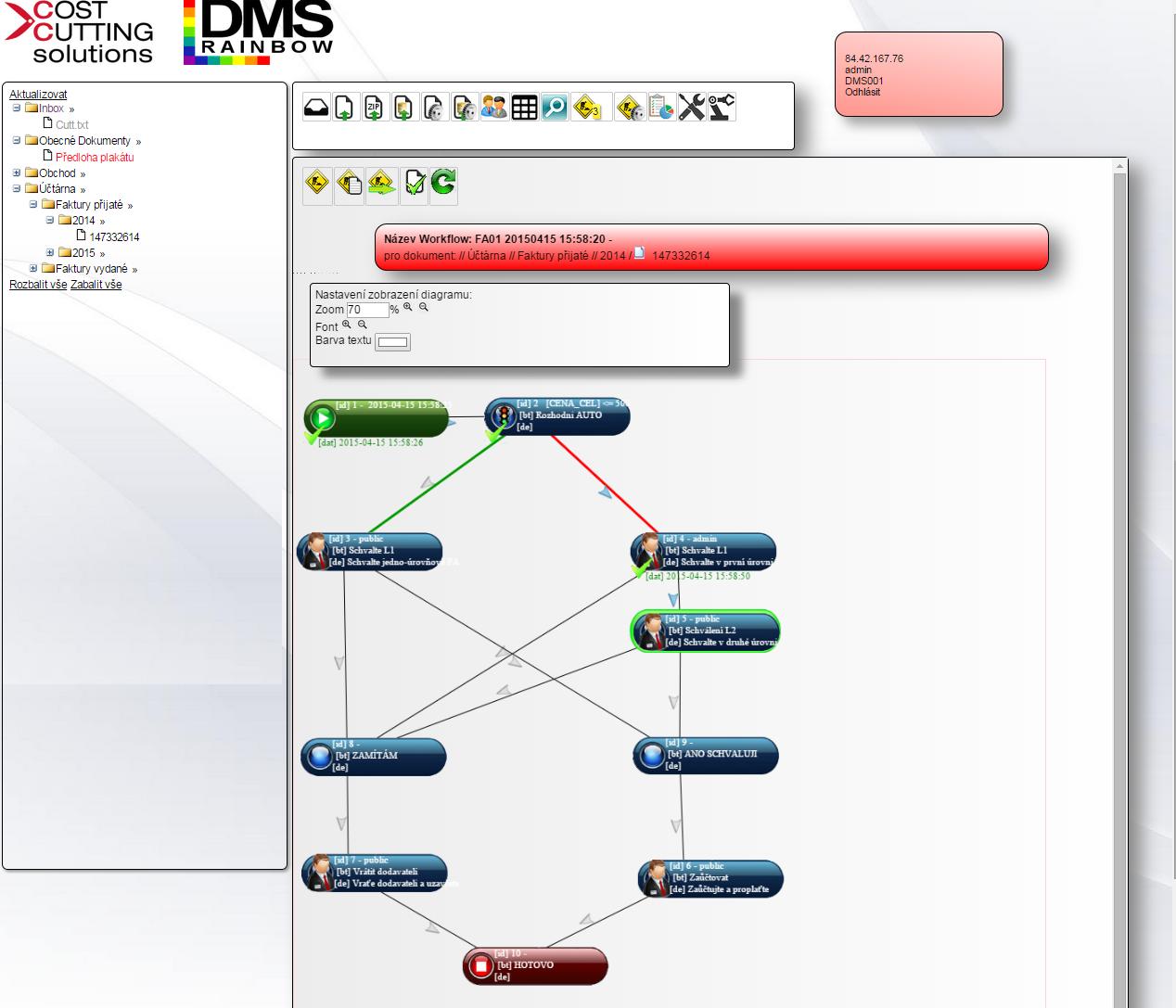 Grafický Workflow diagram DMS RAINBOW Znázornění průběhu priocesu zpracování faktury